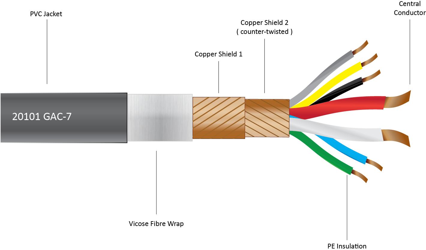 Gotham Audio Llc Gotham Cables 20101 Gac 7 Tube