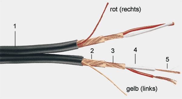 Gotham Audio LLC - Gotham Cables - 12001 GAC-2 paar
